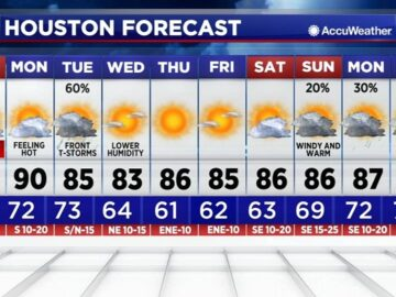More rain on the way this weekend for the Houston area