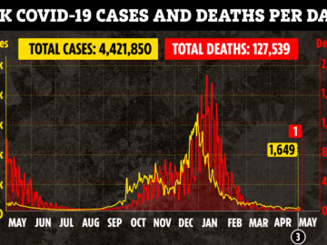 UK records ONE Covid death for the first time since last summer as another 1,649 people test positive